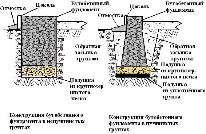 Бутобетонный фундамент своими руками